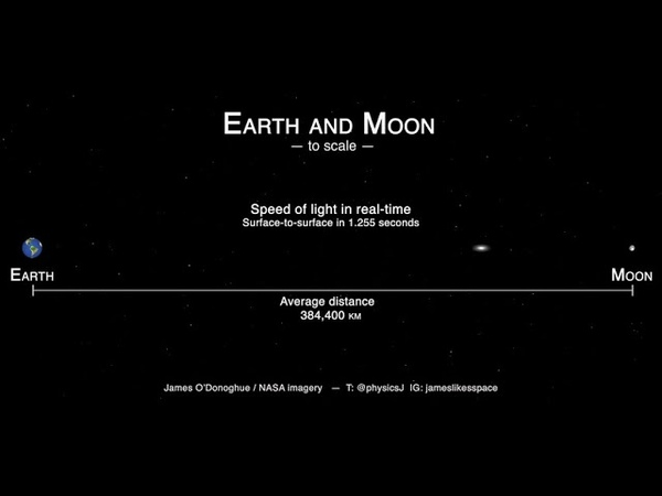 Earth and Moon Size and Distance scale - with real-time light speed!