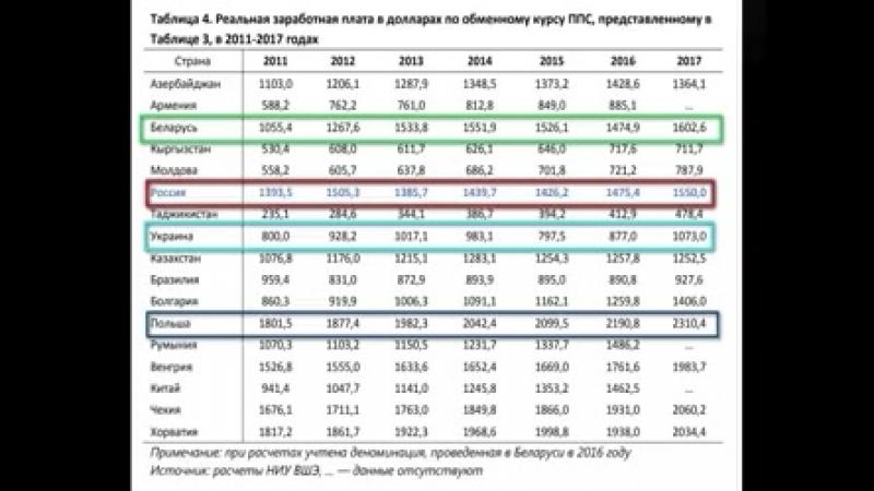 Сравнение роста зарплат Украины, России, Белоруссии, Польши, Казахстана и других стран в долларах США