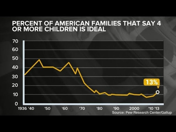 American families are shrinking, which means fewer middle children