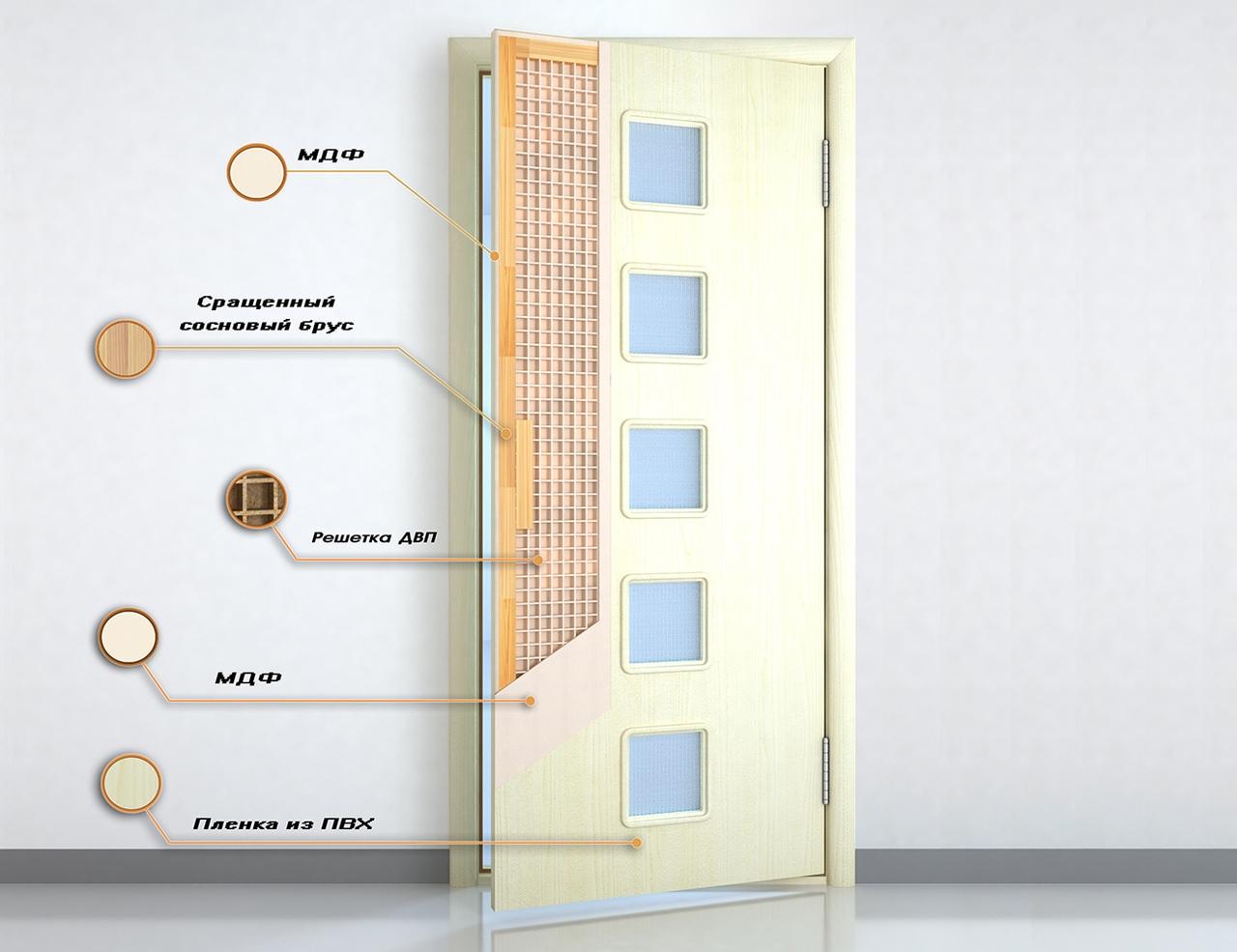 Устройство щитовой двери