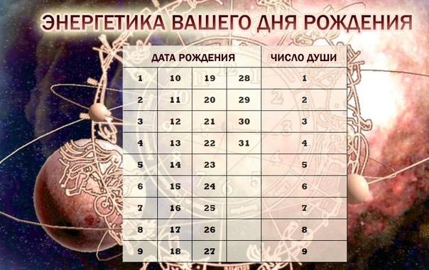 Найдите в таблице дату вашего дня рождения, чтобы узнать своё число души !