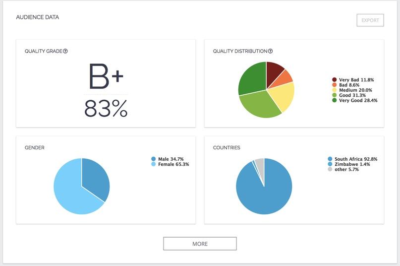 Статистика аккаунтов блогеров
