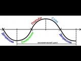 Обнуление программ жизни людей. Астрология и логика обнуления.