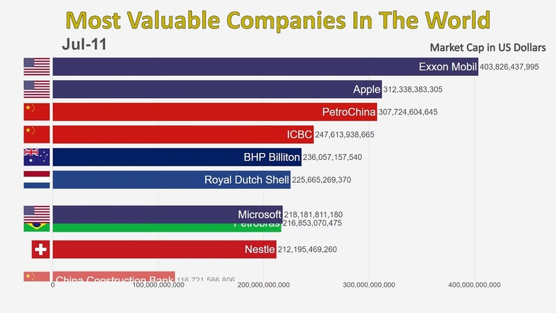 Top 10 Most Valuable Companies In The World 1997 2019