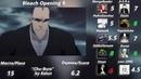 Топ 15 Опенингов из Bleach/Top 15 Bleach Openings