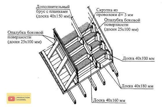 Укладка бетонной смеси в опалубку