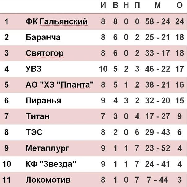 Открытый чемпионат Горнозаводского управленческого округа по мини-футболу среди мужских команд (группа А)