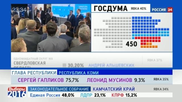 Новости на Россия 24 Президент РФ огласил победу Единой России на выборах