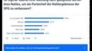 Knapp 90 % gegen Nahles Umfrage zur SPD Führung