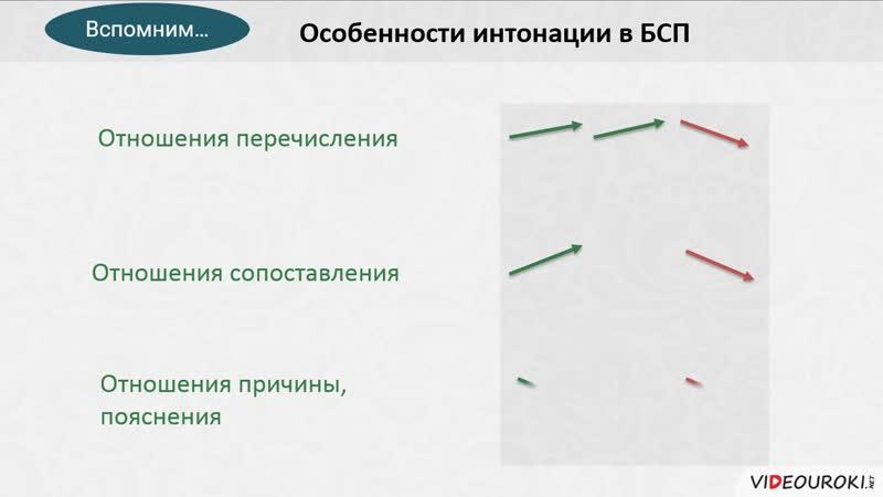 33. Синтаксический и пунктуационный разбор БСП