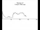 Венера-14. 5 марта 1982 года