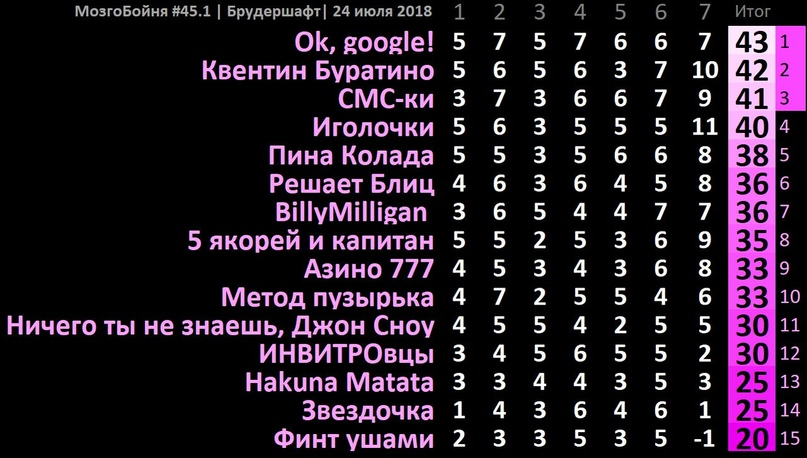 Larson ... | Челябинск