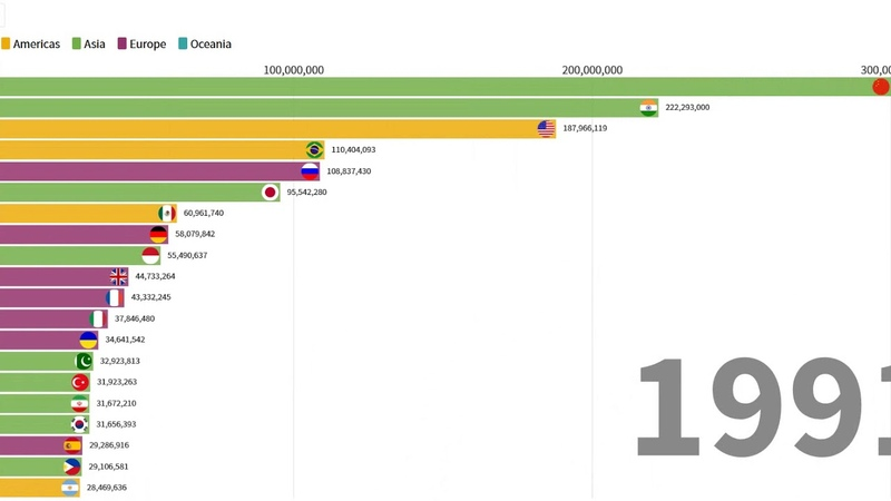 Top 20 countries by urban population History of urbanisation
