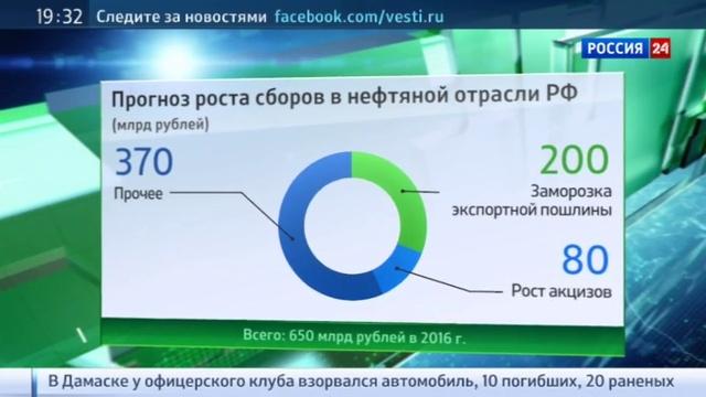 Новости на Россия 24 • С 1 апреля акциз на литр бензина повысят на 2 рубля