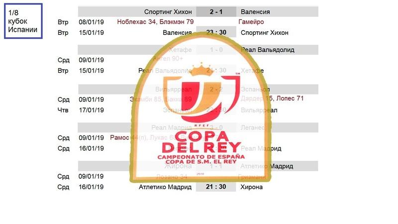 У Валенсии и Барселоны проблемы в Кубке Испании (Кубок Короля). Результаты 1/8. Расписание.