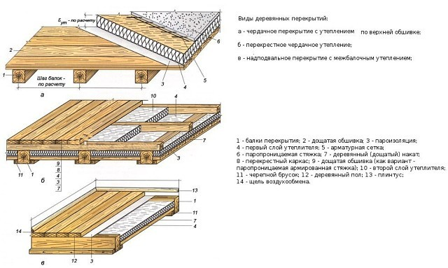 Расчет деревянного перекрытия.