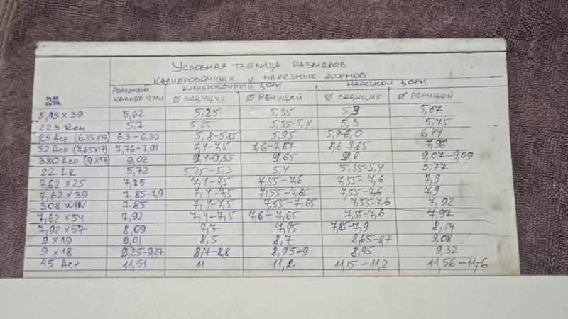 Интро Нарезные дорны таблица с размерами lntro rifled barrel