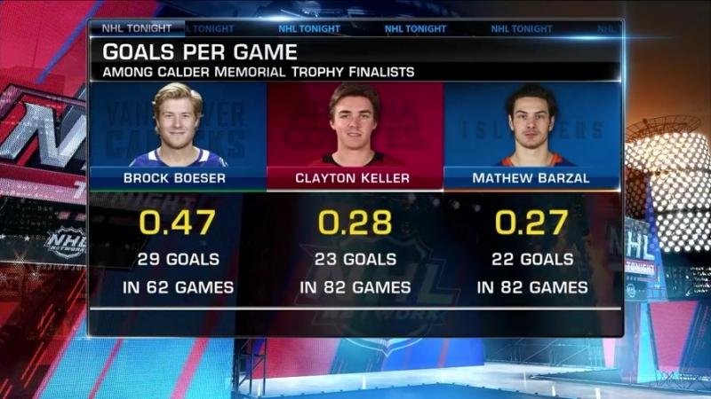 NHL Tonight: Calder Trophy race Jun 18, 2018
