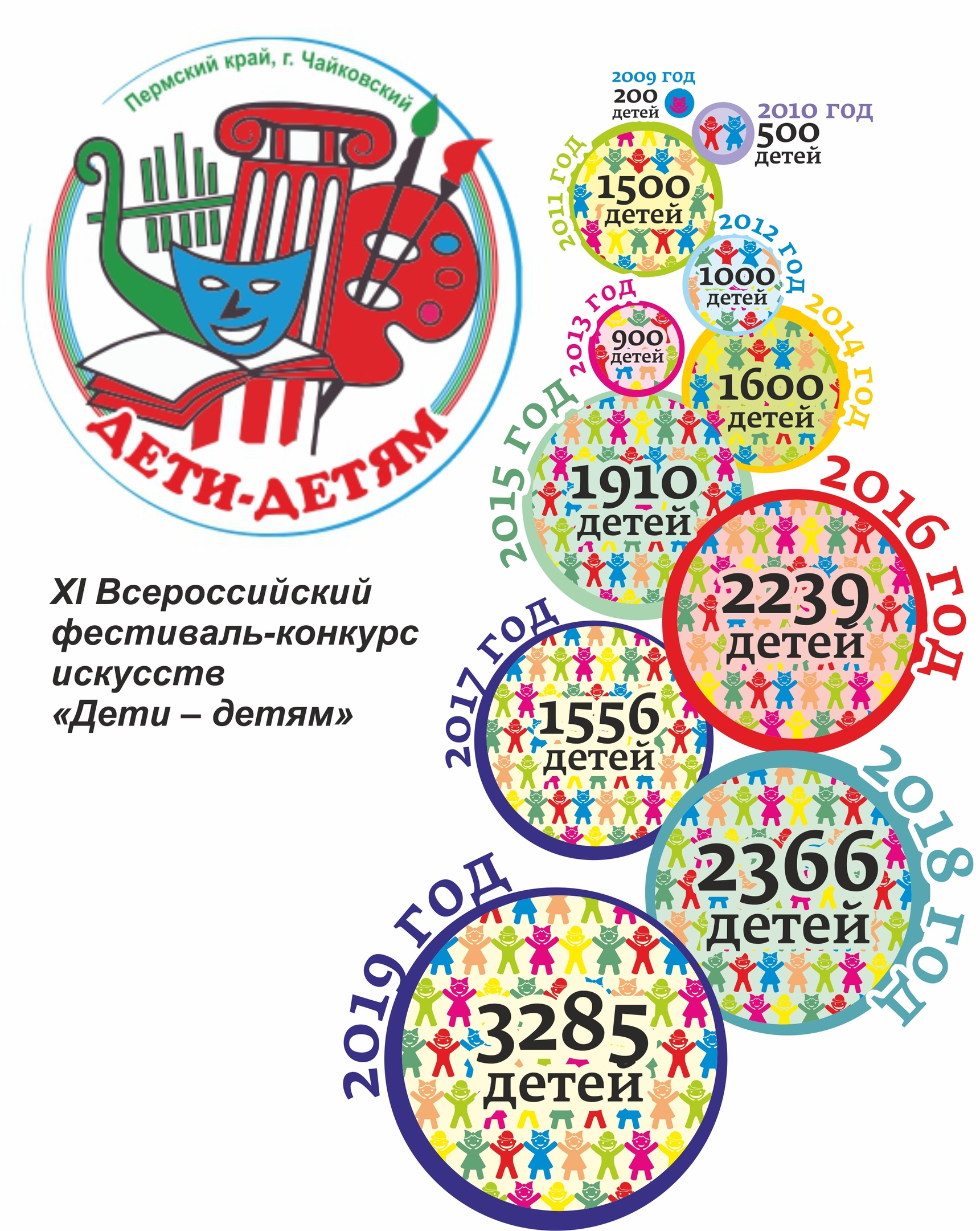 афиша,фестиваль дети-детям, выходные, Чайковский, 2019 год