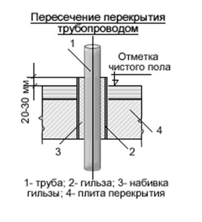 трубы отопления через перекрытия