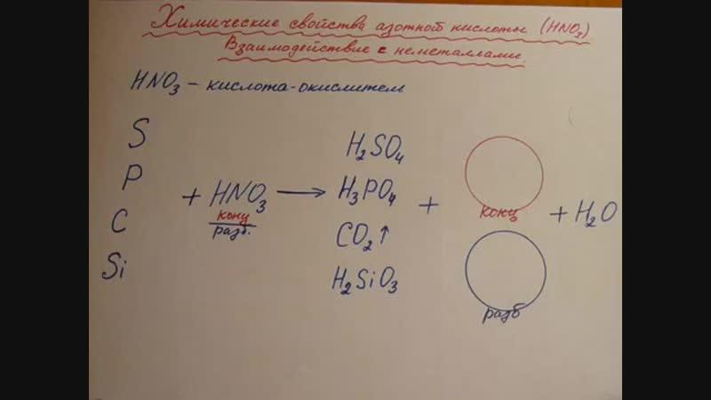 Азотная кислота Химические свойства Реакции с НЕметаллами