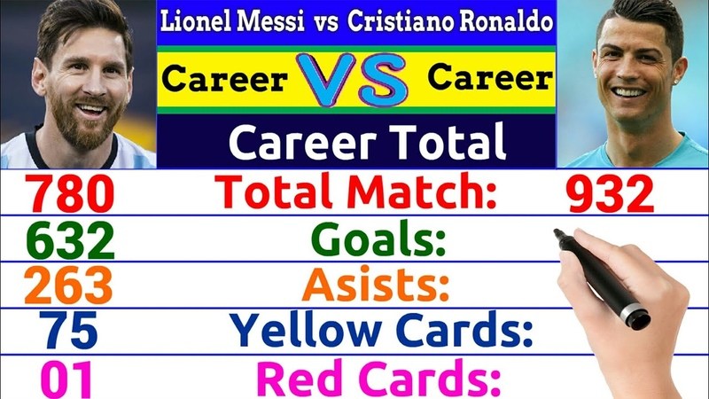 Lionel Messi vs Cristiano Ronaldo Career Comparison ✦Match, Goal, Assist, Award, Card, Trophy More