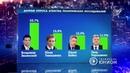 Юрий Бойко вошел в тройку предвыборного рейтинга на Украине 22 03 2019 Панорама