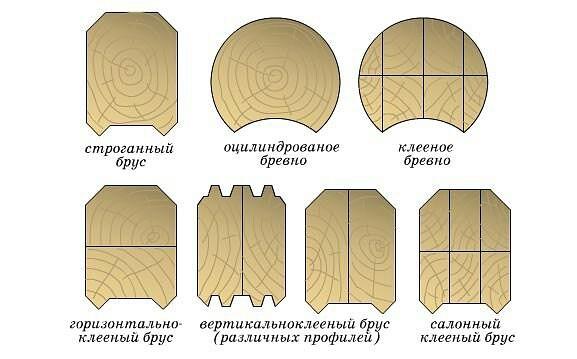 Типы профилей из дерева: