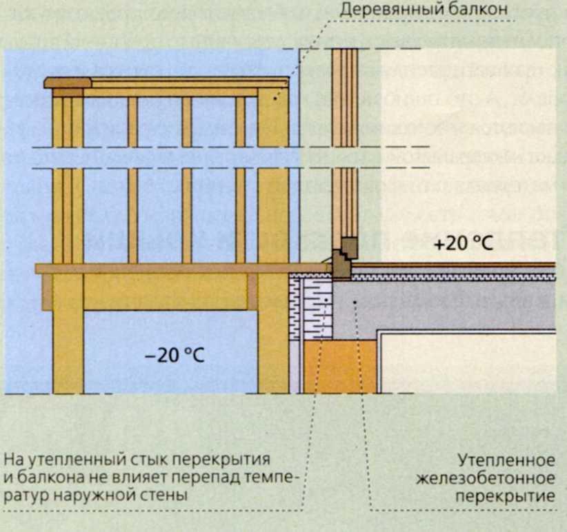 Дом без мостиков холода — какой он?