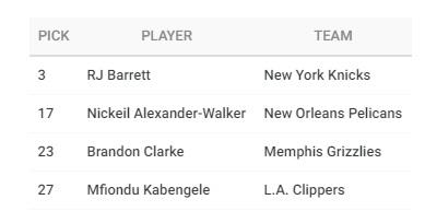 Четыре канадца выбраны в 1-м раунде драфта НБА