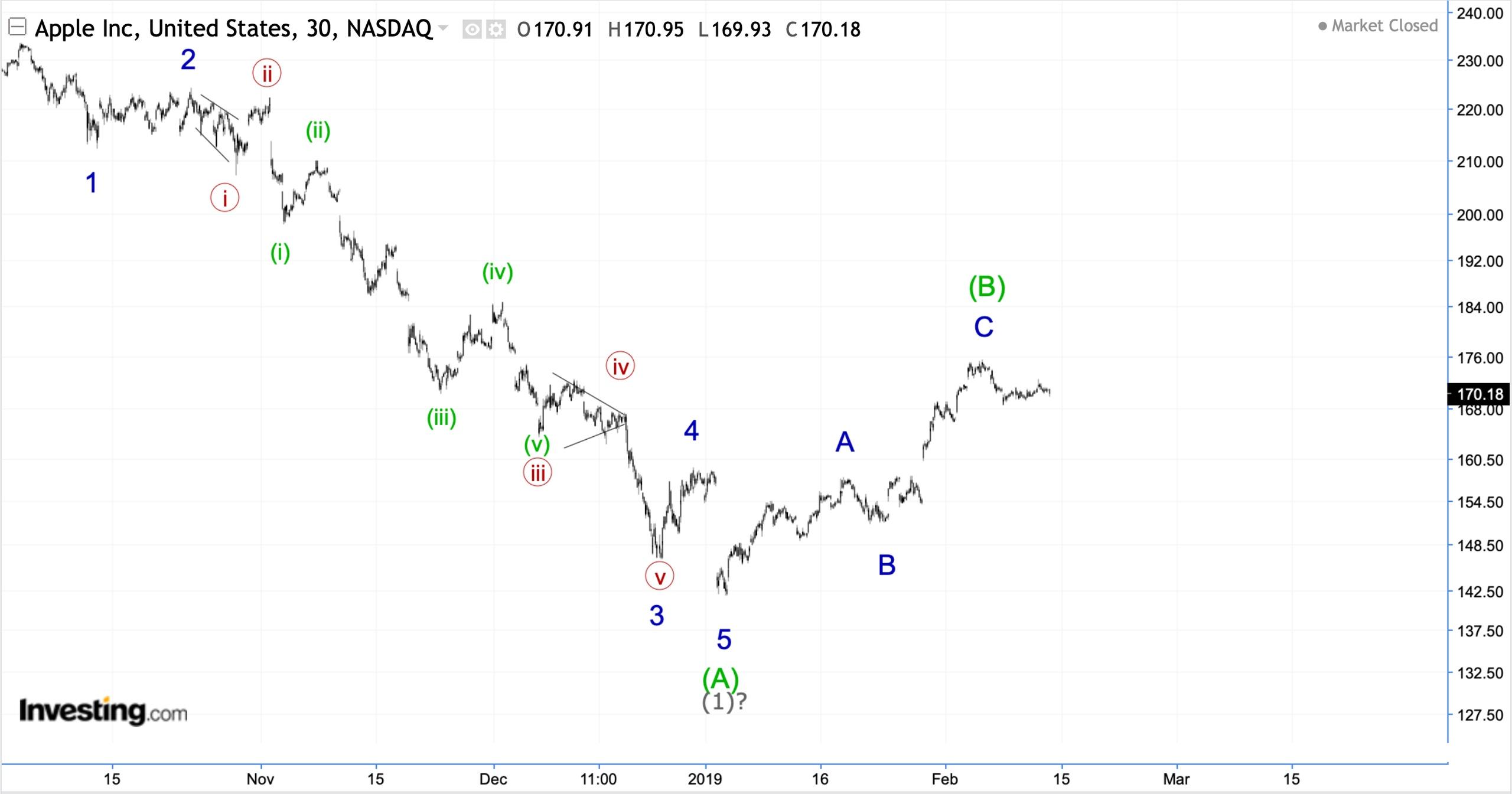 Волновой анализ USD/JPY, DXY, ММВБ, Apple.