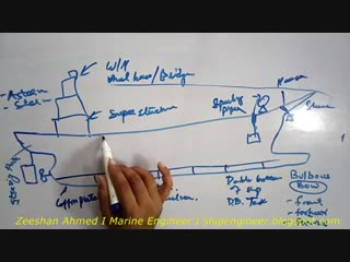 Basic ship construction lecture