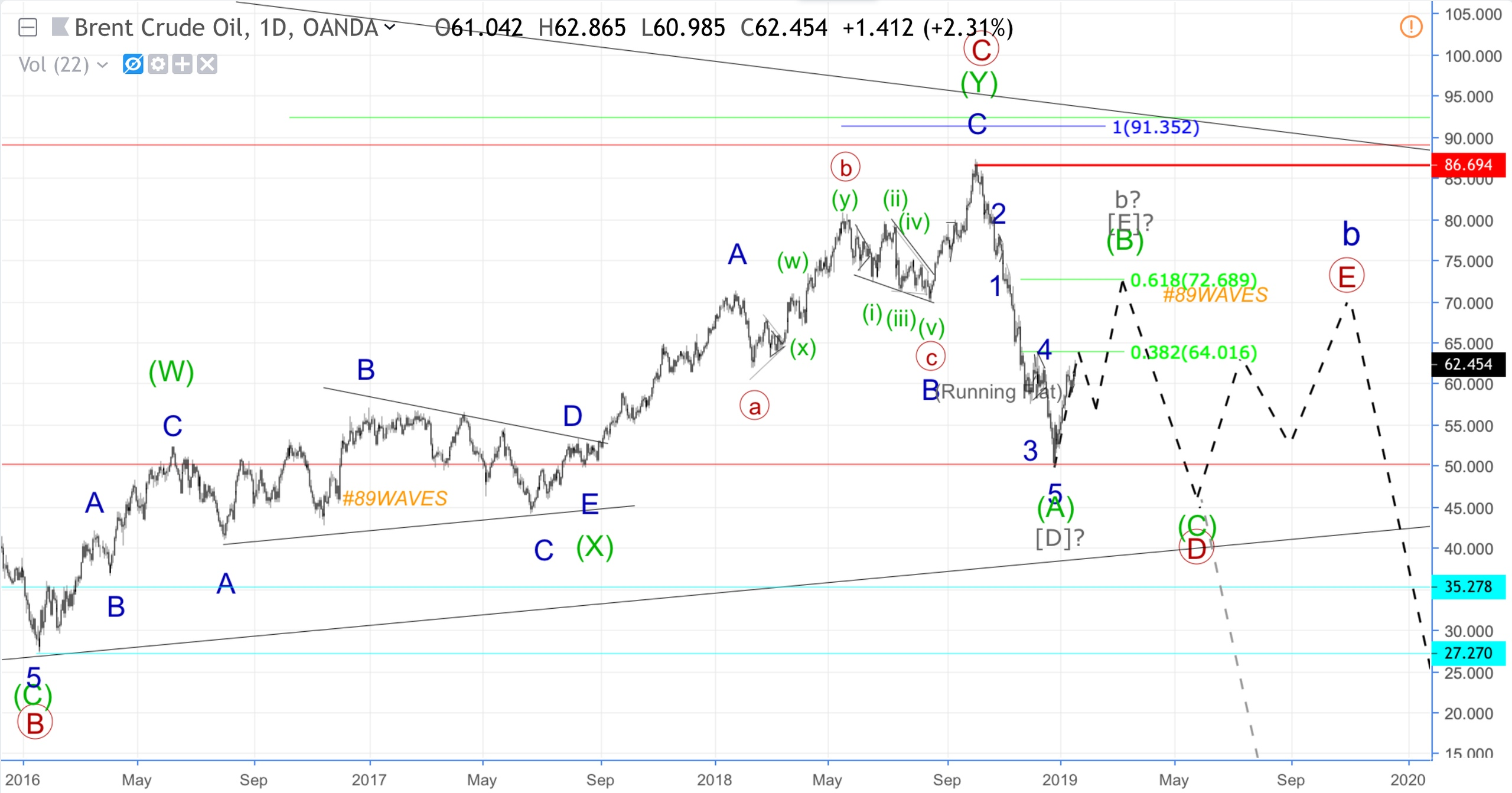 Нефть Brent, NZD/USD, AUD/USD, GBP/JPY.