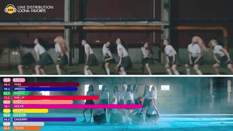LOONA - 'FAVORITE' Line Distribution Color Coded 이달의 소녀 - 'favOriTe'