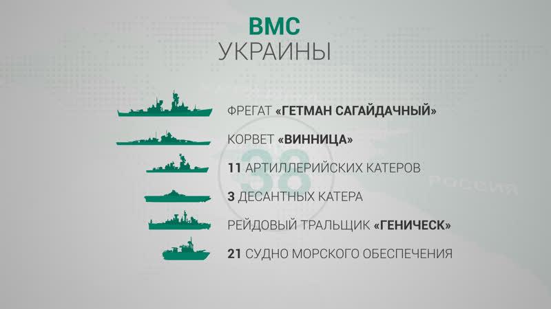 Сравнение численности флота России и Украины на Черном море | ИНФОГРАФИКА | ФАН-ТВ