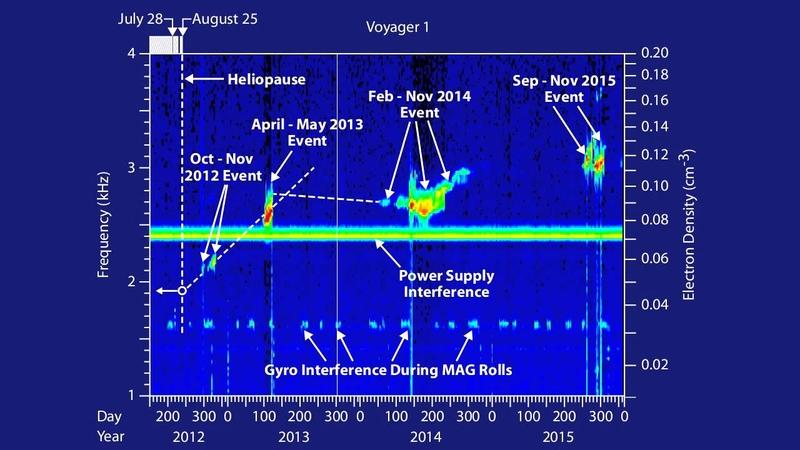 Update on Voyager 1 interstellar signals