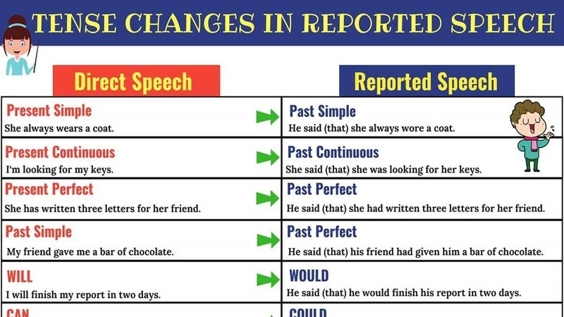 REPORTED SPEECH Tense Changes When Using Reported Speech English Grammar Lesson