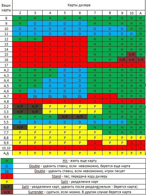базовая стратегия блэкджек таблица