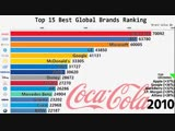 Top 15 global brands ranking