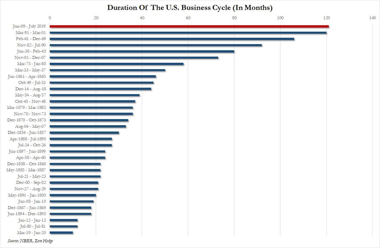 zerohedge.com: самый длинный бизнес-цикл роста и его причины