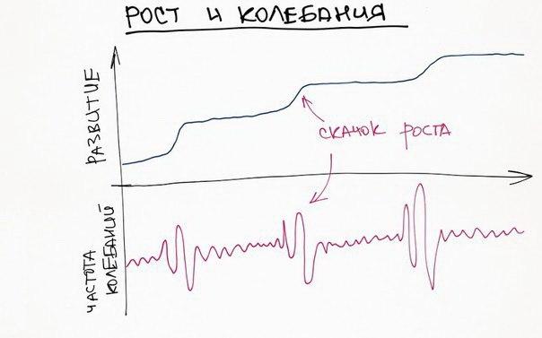 Немного наглядной психологии Психология в удобной и понятной инфографике.