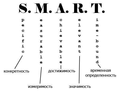 Как ставить умные (S.M.A.R.T.) цели