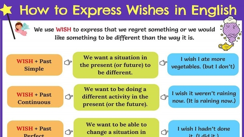 How to Use WISH in English Wish Past Simple Wish Past Perfect Wish Would