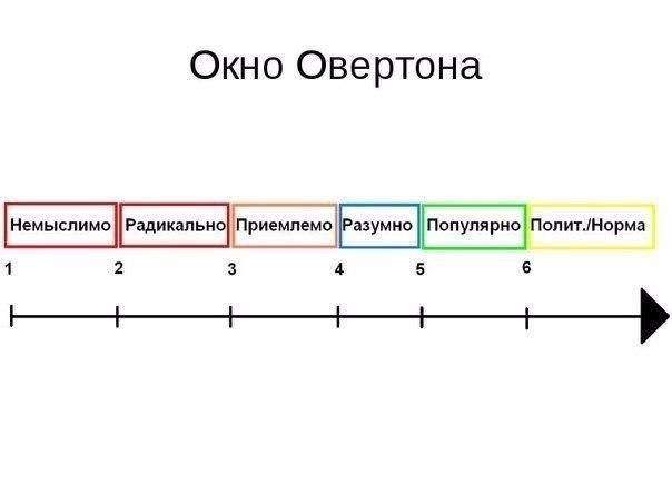 «Окно Овертона». Как нами манипулируют Окно Овертона – это теория, описывающая методологию манипулирования человеком и обществом, с помощью социально-информационного управления, поясняющая, как