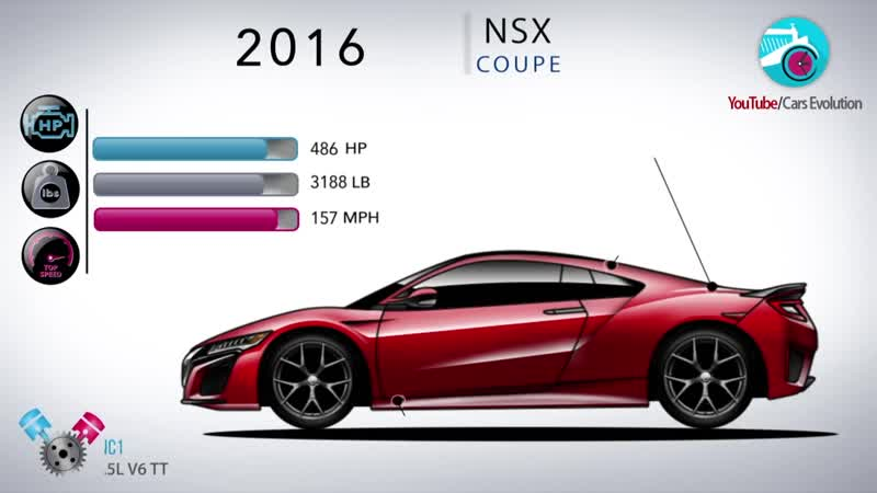 Эволюция Honda Acura NSX