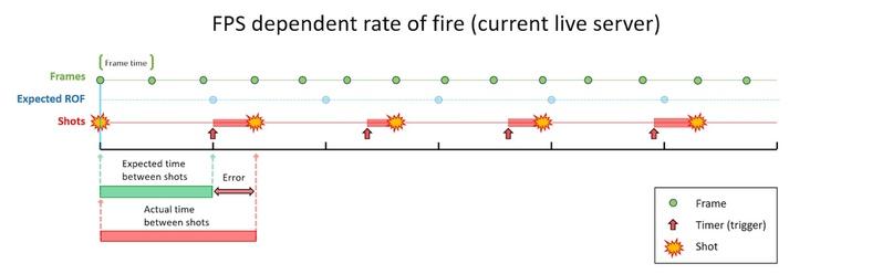 Влияние FPS на скорострельность в PUBG