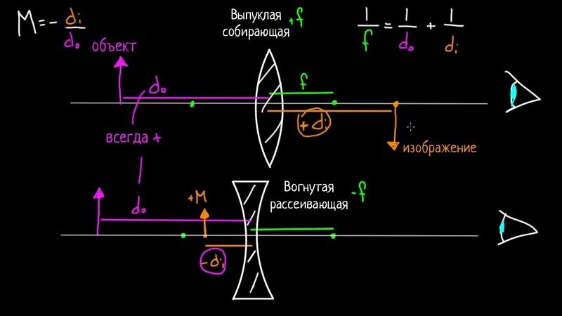 Уравнение для тонкой линзы