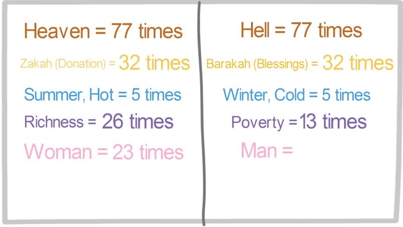 Miracles Of Quran - statistic analize words