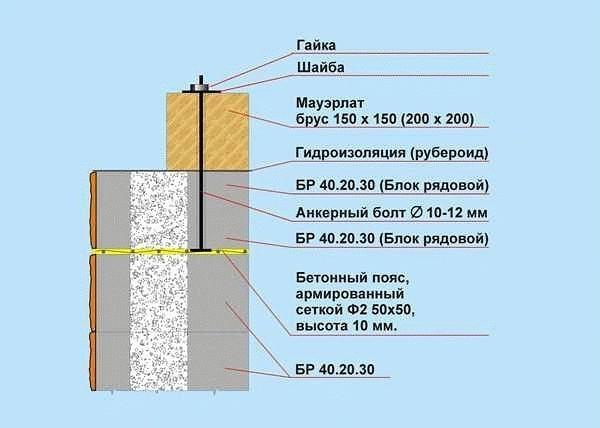 Гидроизоляция под мауэрлат