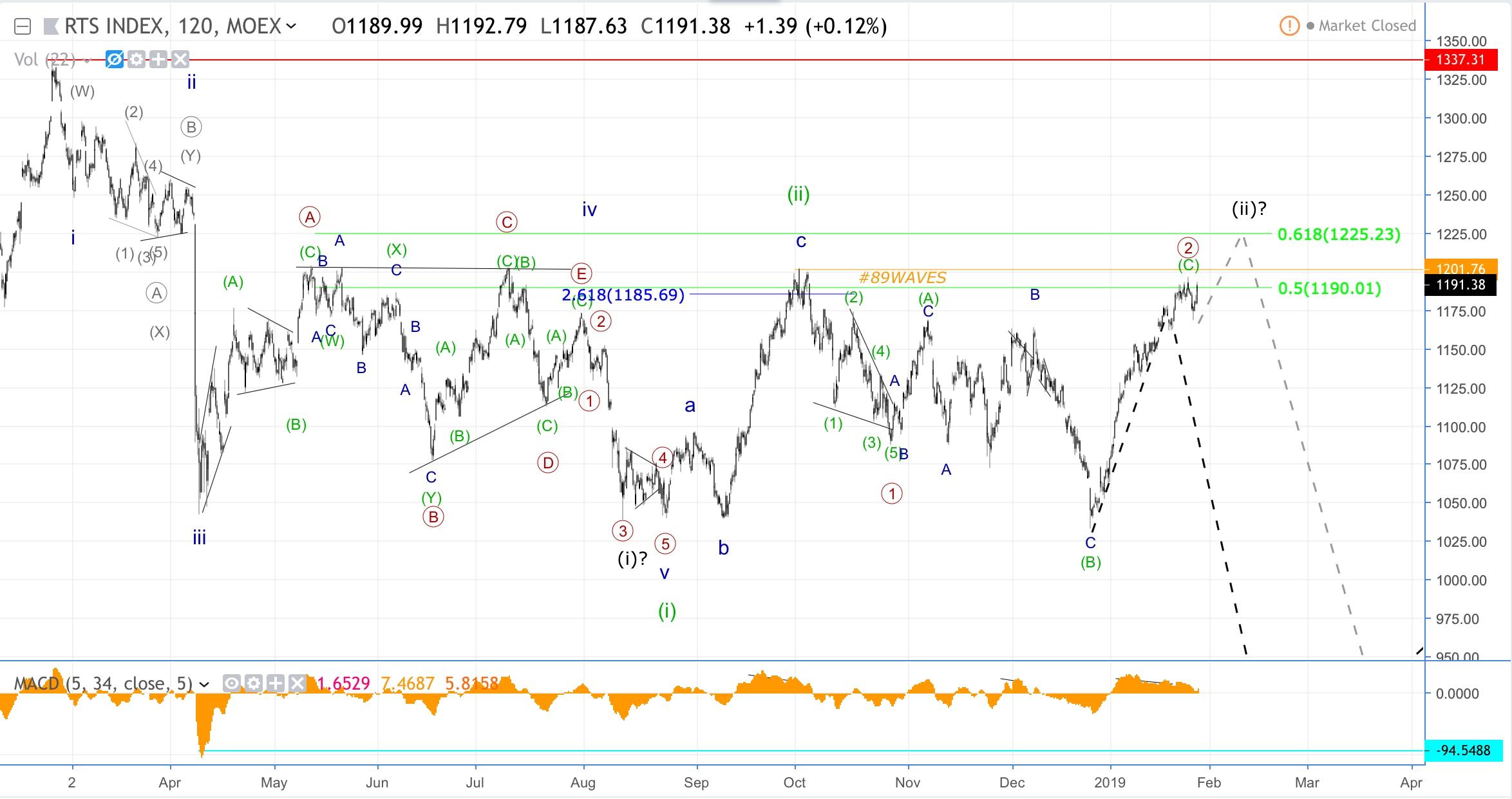 Волновой анализ S&P500, индекса РТС, USD/CAD и GBP/USD.